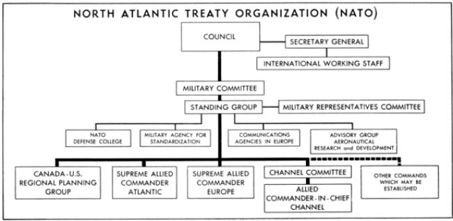 1952_NATO_organizational_chart