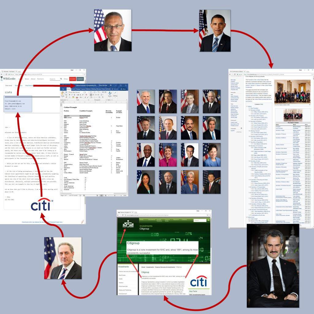 Alwaleed Podesta Obama