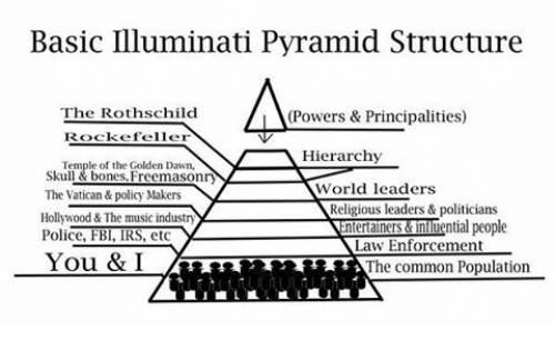 basic-illuminati-pyramid-structure-the-rothschild-lla-powers-principalities-21668214