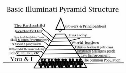 basic-illuminati-pyramid-structure-the-rothschild-lla-powers-principalities-21668214