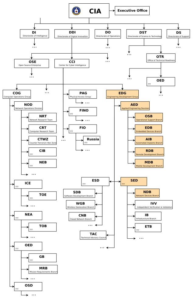 cia-org-chart.png