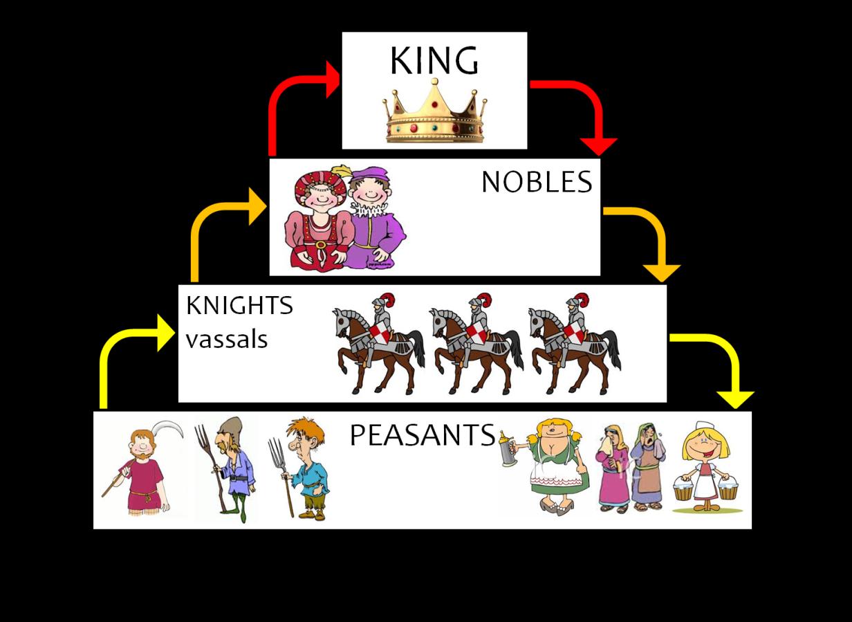 feudal-pyramid-of-power