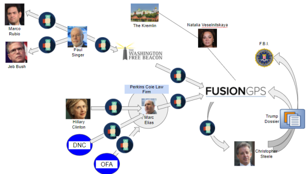 Fusion-GPS-connections-7