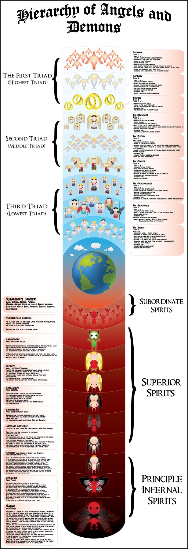 hierarchy-of-angels-and-demons