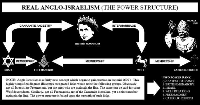 Illuminati Memebers Part 4-4 Anglo-Israel