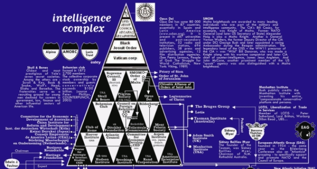Intelligence Complex Bureau d'Etudes Map 2003 WITH VATICAN