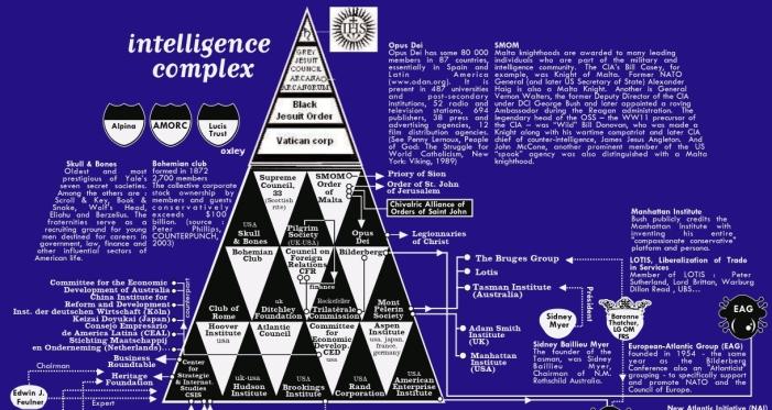 Intelligence Complex Bureau d'Etudes Map 2003 WITH VATICAN