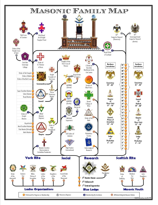 Masonic Family Map