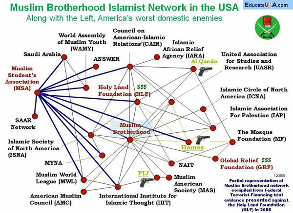 muslim-brotherhood-network-in-the-usa