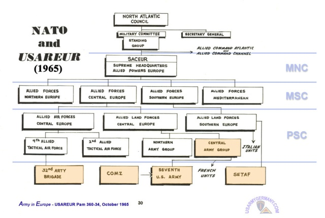 NATO and USAREUR Chart 1965 1