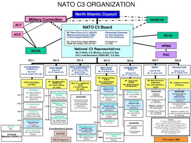 NATO C3