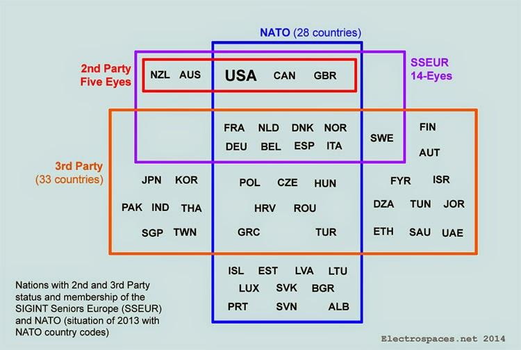 NATO eyes-schema-2013