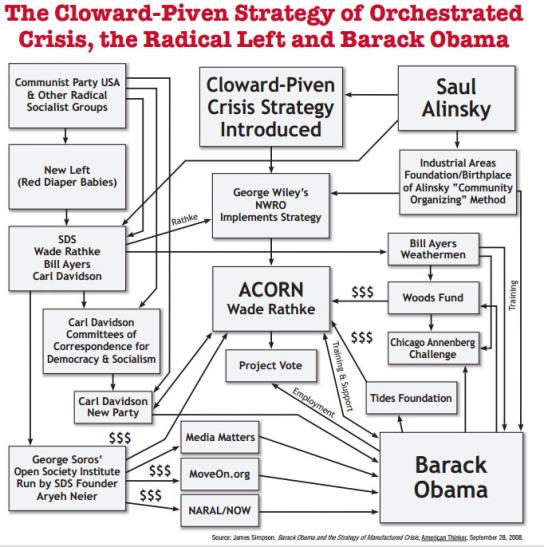 org_chart_howard_piveni Saul Alinsky