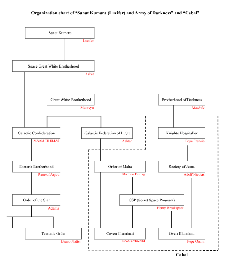 organization-chart-of-sanat-kumara-lucifer-and-army-of-darkness-and-cabal