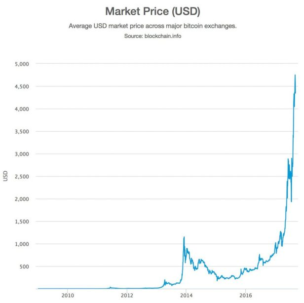 Price Bitcoin 2014