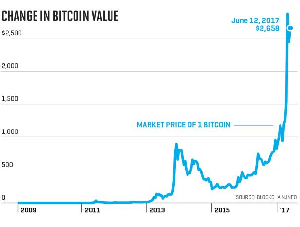Price Bitcoin 2016
