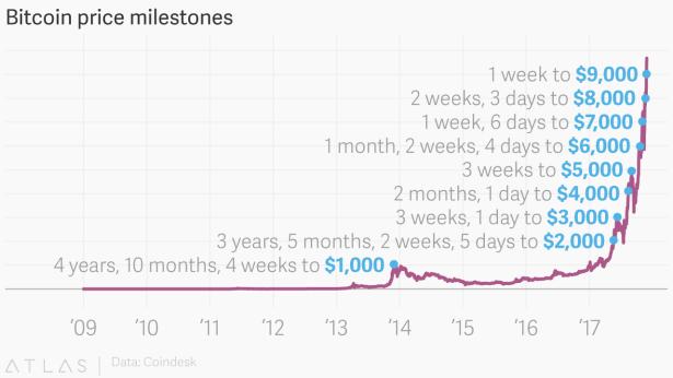 Price Bitcoin Progression