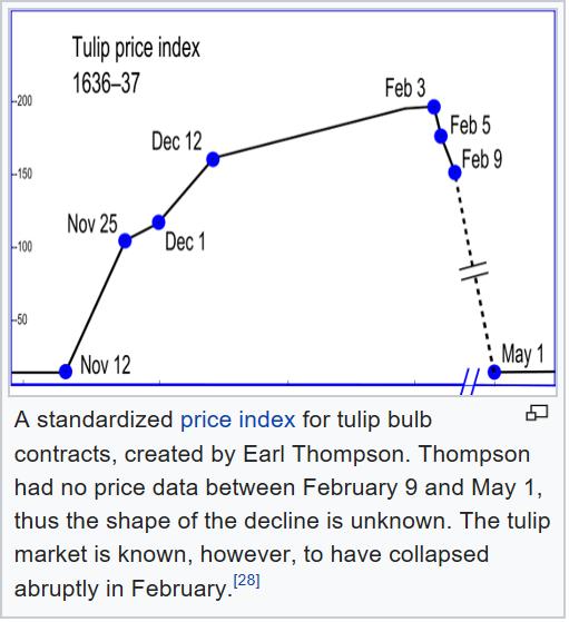 Price Dutch Tulips