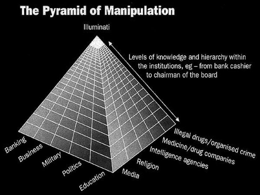 Pyramid-of-Manipulation