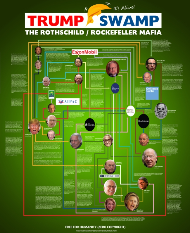 Rothchild-Rockefeller Mafia - The Trump Swamp - Illuminati Members dot com.jpg