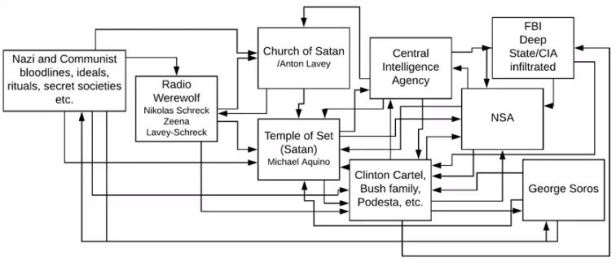 Satanism in the US