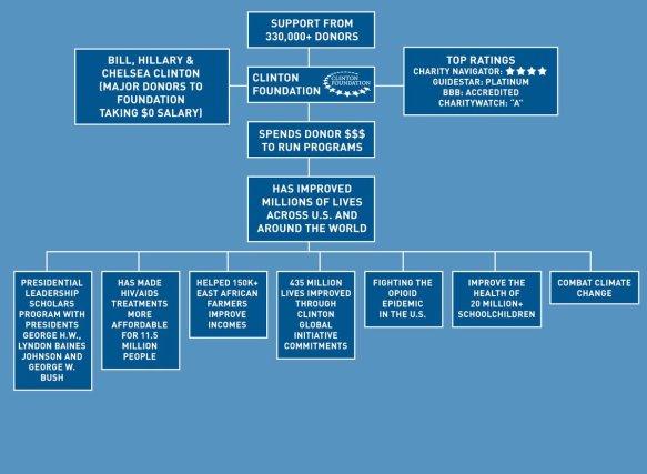 Sean Hannity Diagrams Clinton-Obama-DNC Scandal (2)