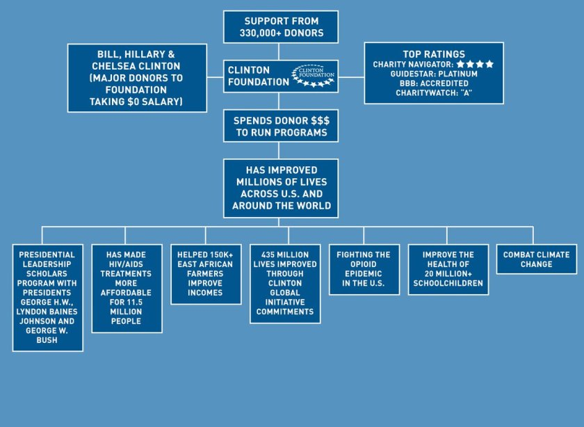 Sean Hannity Diagrams Clinton-Obama-DNC Scandal (2)