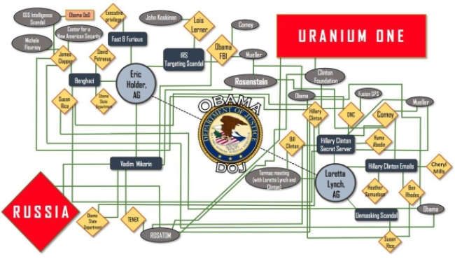 sean-hannity-diagrams-clinton-obama-dnc-scandal-7.jpeg