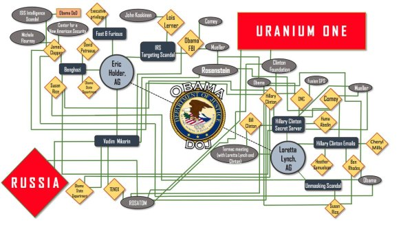Sean Hannity Diagrams Clinton-Obama-DNC Scandal (7)