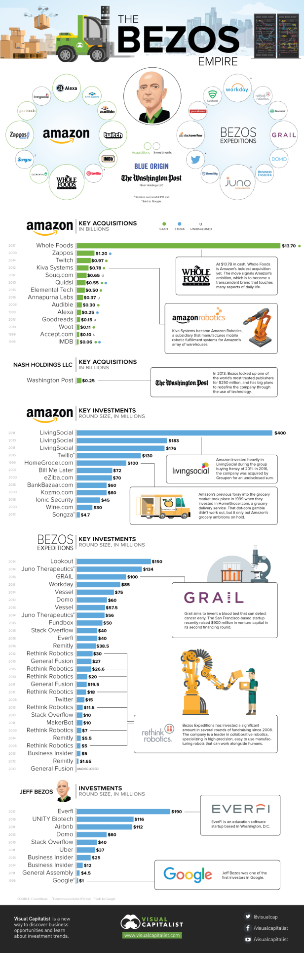 the-jeff-bezos-empire-infographic