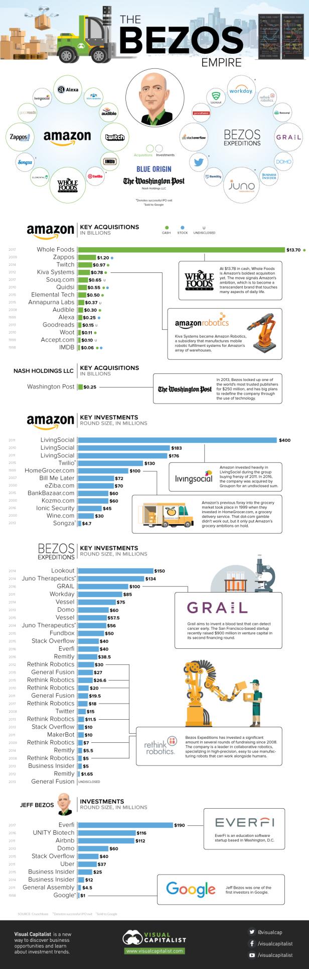 the-jeff-bezos-empire-infographic