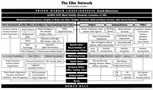 the_illuminati_elite_organization_n_plan