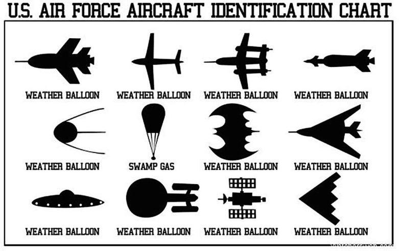 us-aircraft-identification-chart-2