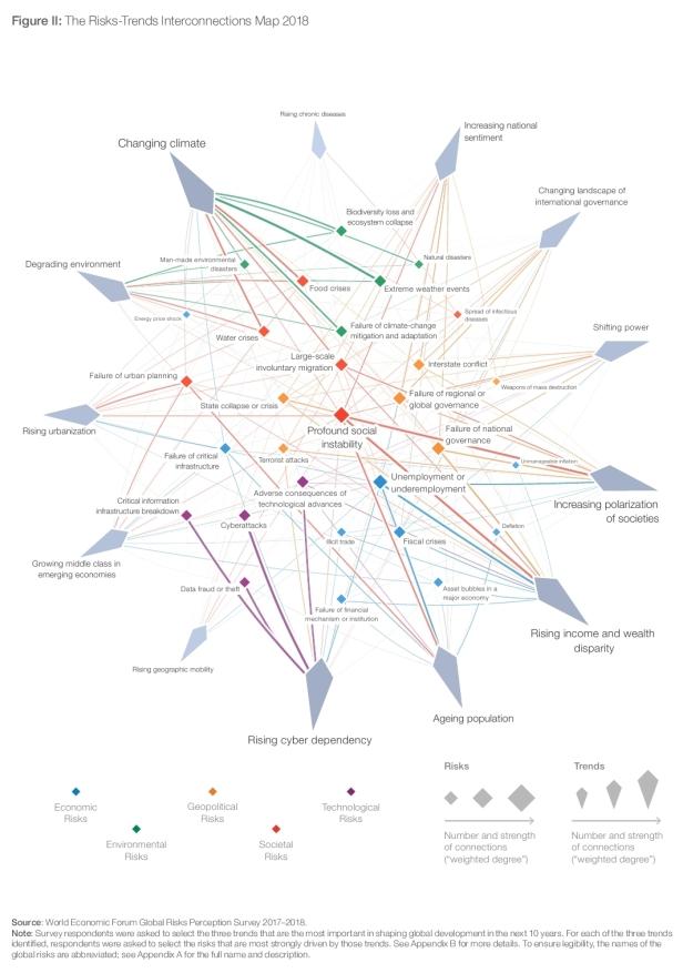 World Economic Forum Global Risk Report (2)