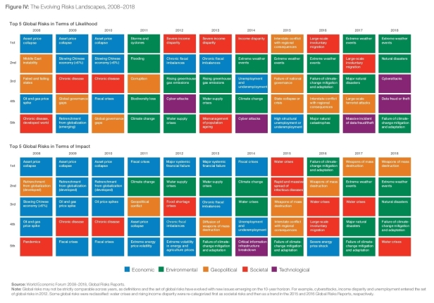 World Economic Forum Global Risk Report (4)