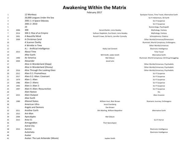 Awakening Within the Matrix Movie List 170202-11