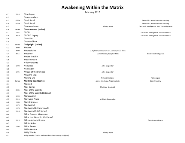 Awakening Within the Matrix Movie List 170202-111