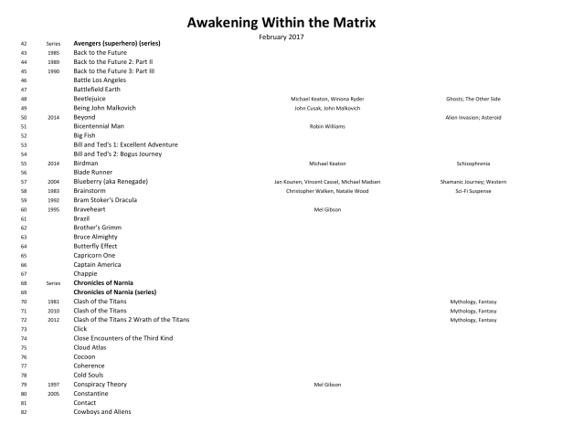 Awakening Within the Matrix Movie List 170202-12