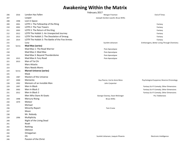 Awakening Within the Matrix Movie List 170202-16