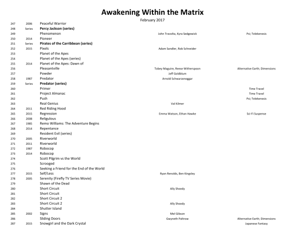 Awakening Within the Matrix Movie List 170202-17