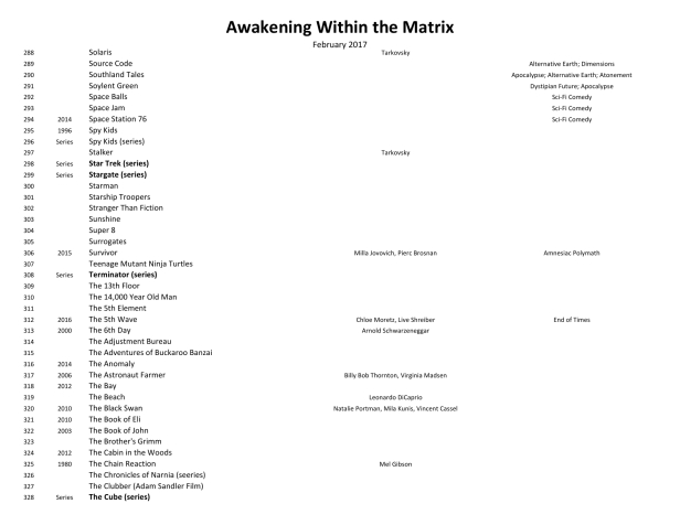 Awakening Within the Matrix Movie List 170202-18