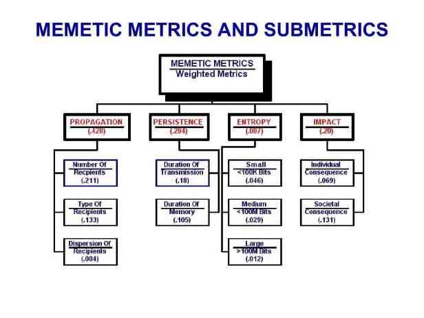 Presentation Military Memetics Tutorial 13 Dec 1157