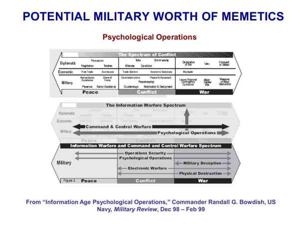 Presentation Military Memetics Tutorial 13 Dec 1182