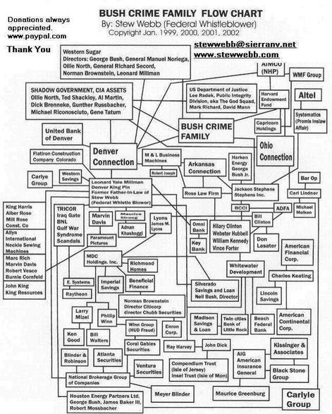 Bush Crime Family Flow Chart