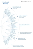 Cognitive Bias Codex Not Enough Meaning