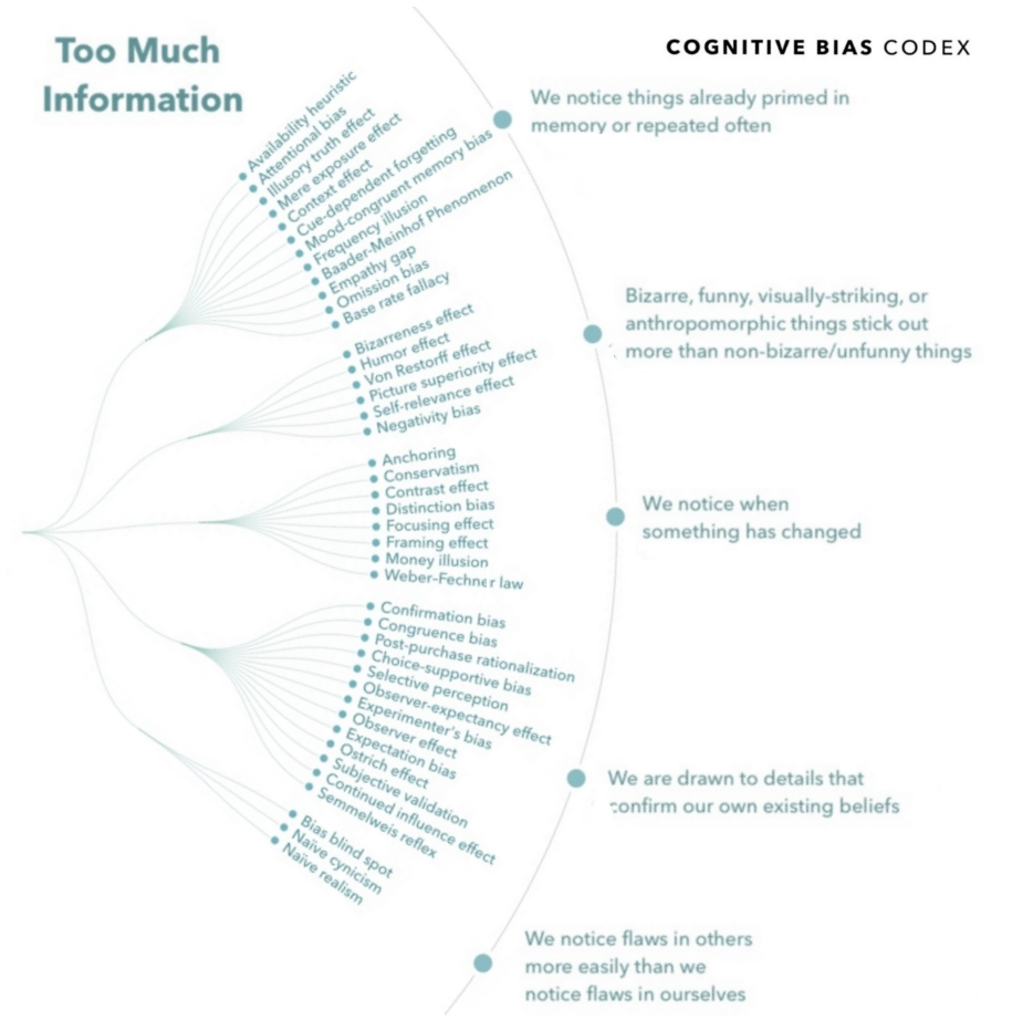 COGNITIVE BIAS CODEX: 188 Systematic Patterns of Cognitive ...