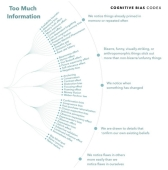 Cognitive Bias Codex Too Much Information