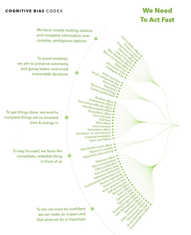 Cognitive Bias Codex We Need to Act Fast