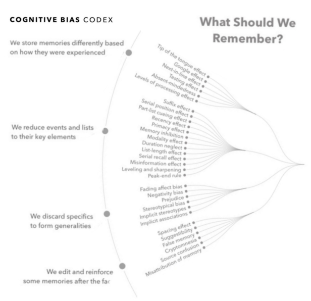 Cognitive Bias Codex What Should We Remember