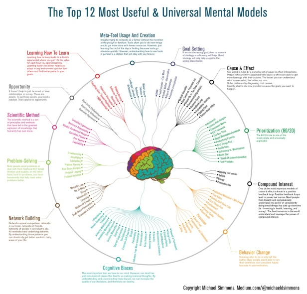 mental-models-infographic
